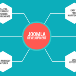 Joomla Website Development India